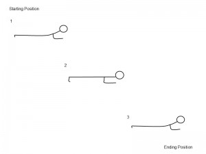 Performing A Plank Exercise Diagram